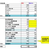 浦和とマリノスの2012年度決算比較.jpg