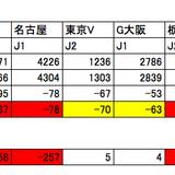 2013年度純損失クラブ一覧.jpg