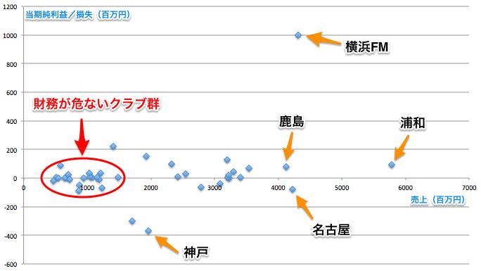 2013年度決算プロット.jpg